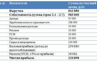 Расчет финансовых показателей пекарни