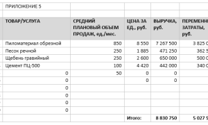 Готовый бизнес-план: база строительных материалов