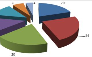 Потребительские предпочтения на рынке строительных материалов (продолжение)
