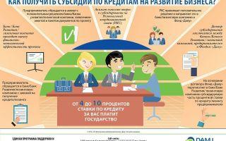 Как получить у государства субсидии на открытие своего бизнеса