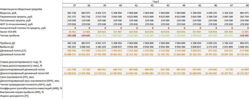 Магазин стройматериалов прибыльность ассортимент стартовая закупка