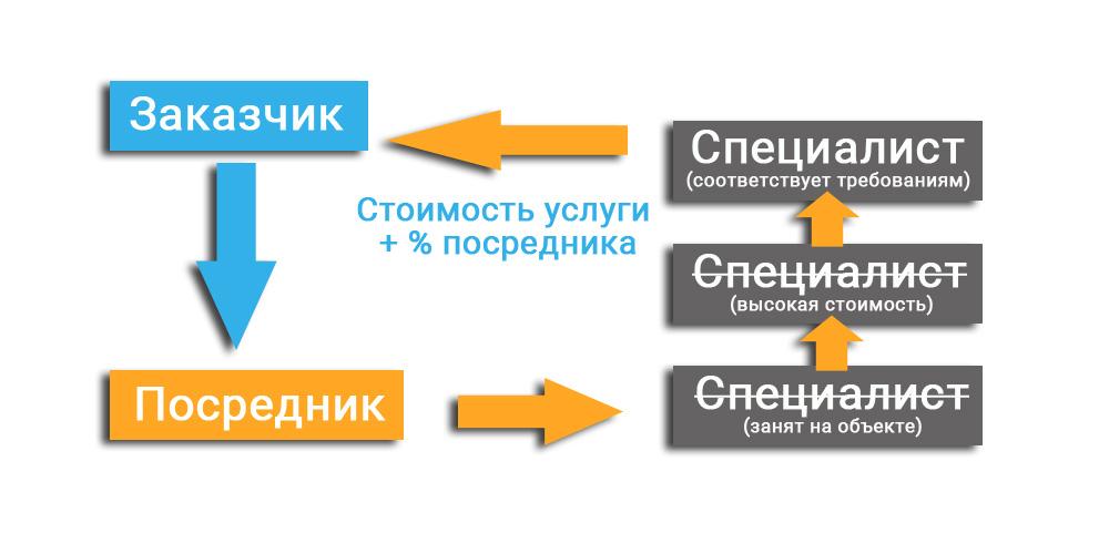 Посредник между продавцом и покупателем